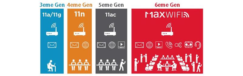 génération de wifi